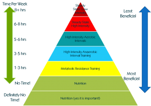 Hierarchy Of Fat Loss.